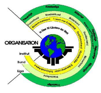 Schönstatt Organisation